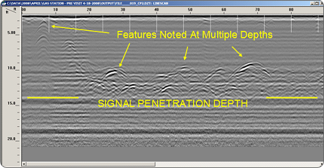 2D GPR Scan of a Service Station. Multiple Features were observed in the 10 – 14 Foot Range.