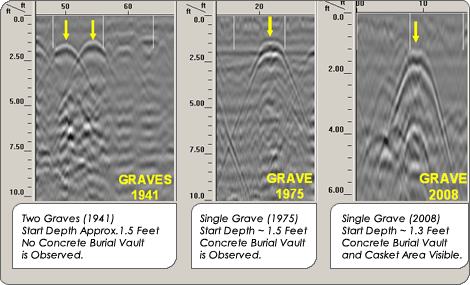 Three forensic examples of GPR used to locate graves and underground burial vaults.