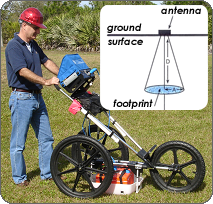Man in hard hat operating ground penetrating radar equipment on a grass field.