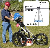 Man in hard hat operating ground penetrating radar equipment on a grass field.